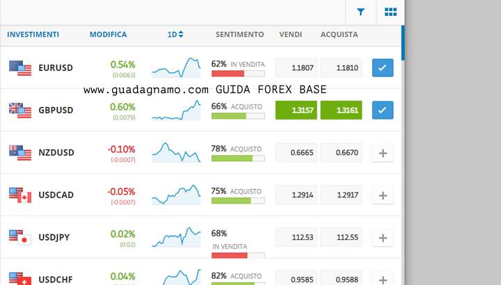 forex-mercato coppie di valute