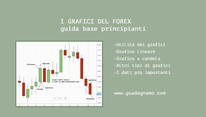 grafici-forex