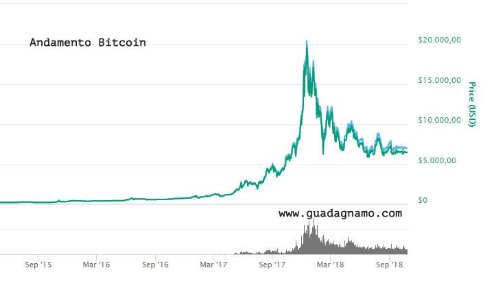 trading-criptovalute-bitcoin andamento
